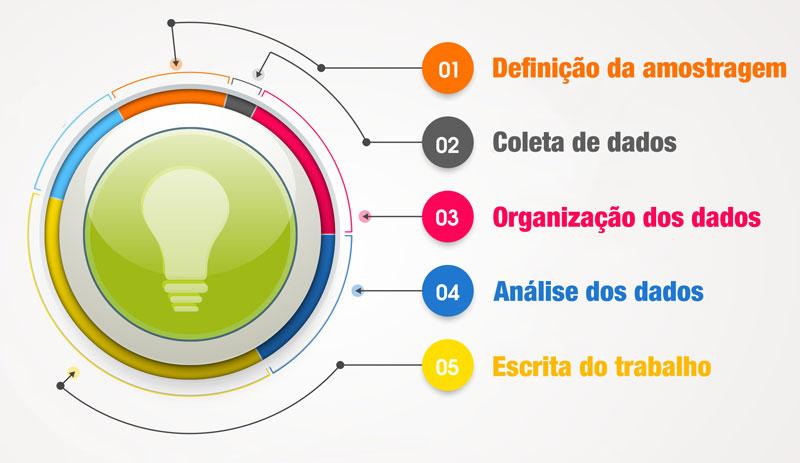 5 etapas fundamentais para preparar a Metodologia de Pesquisa