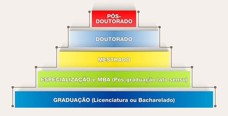 Graus Acadêmicos - hierarquia do ensino superior e pós-graduação no Brasil