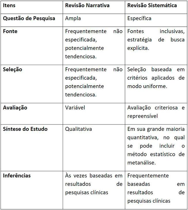 Diferenças e semelhanças entre Revisão Sistemática e Revisão Narrativa
